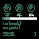 GGMD Jaarverslag 2020 in beeld en getal